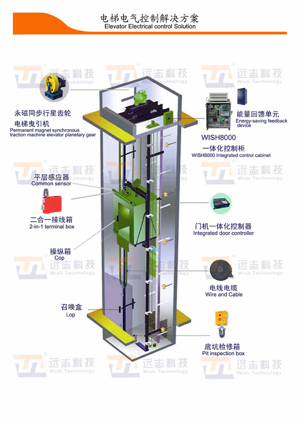 Glarie Passenger Elevator Integrated Control System